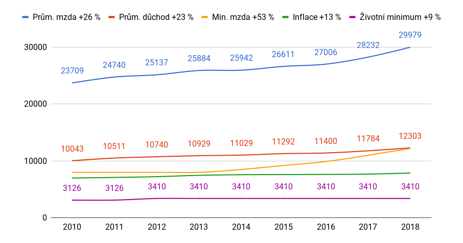 Zaručená mzda 2019 může plynule navázat na nedávný prudký růst