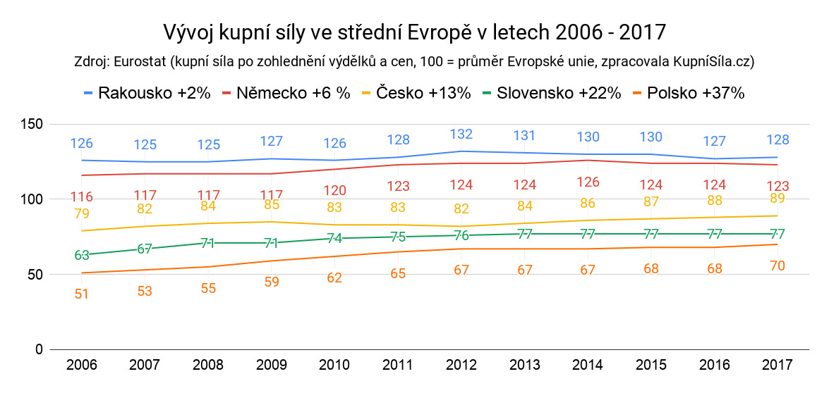 Parita kupní síly (kupní síla) ve střední Evropě
